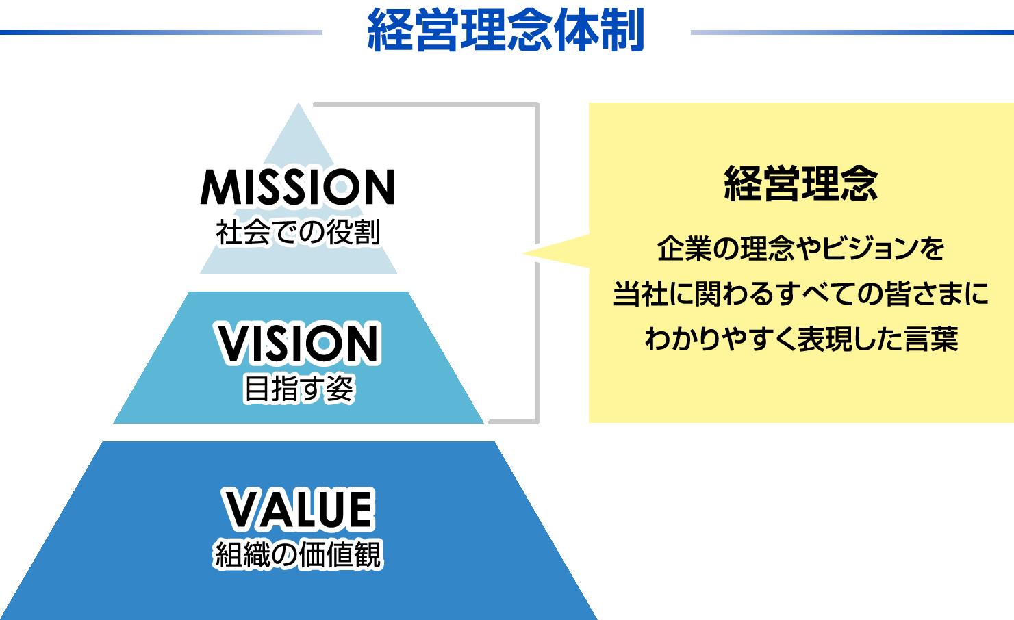 経営理念体制 MISSION 社会での役割 VISION 目指す姿 VALUE 組織の価値観 経営理念 企業の理念やビジョンを当社に関わるすべての皆さまにわかりやすく表現した言葉