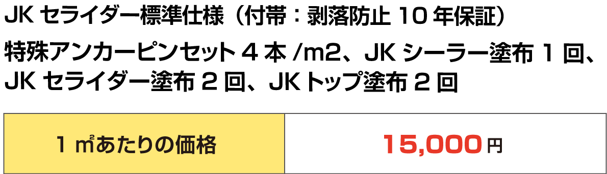 JKセライダー標準仕様(付帯:剥落防止10年保証) 特殊アンカーピンセット4本/m2、JKシーラー塗布1回、JKセライダー塗布2回、JKトップ塗布2回 1㎡あたりの価格15,000円