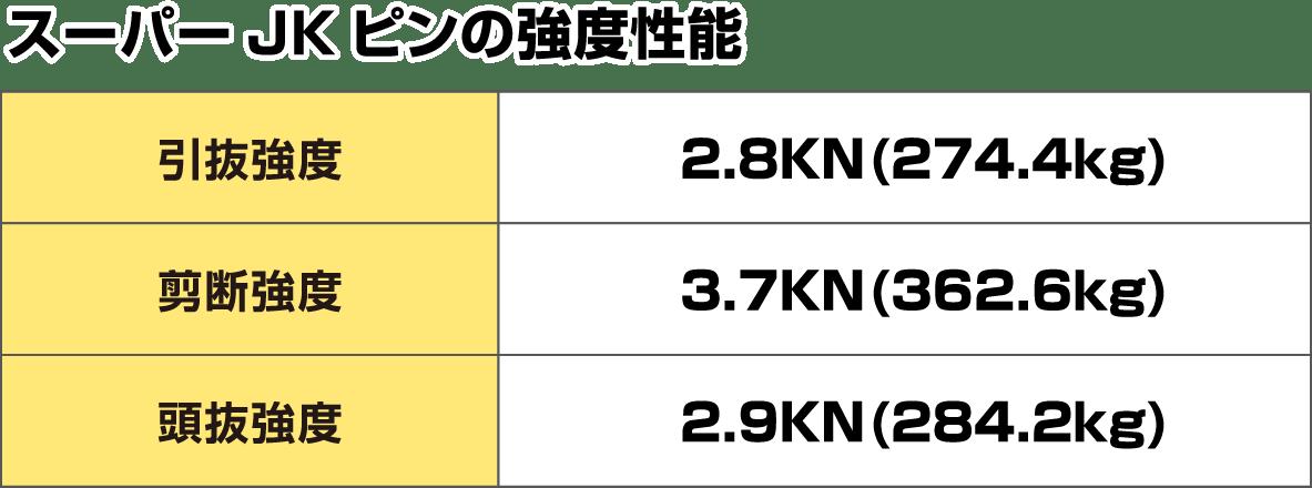スーパーJKピンの強度性能 引抜強度2.8KN(274.4kg) 剪断強度3.7KN(362.6kg) 頭抜強度 2.9KN(284.2kg)