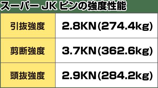 スーパーJKピンの強度性能 引抜強度2.8KN(274.4kg) 剪断強度3.7KN(362.6kg) 頭抜強度2.9KN(284.2kg)