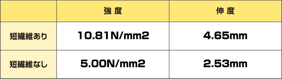 強度伸度 短繊維あり10.81N/mm24.65mm 短繊維なし 5.00N/mm2 2.53mm