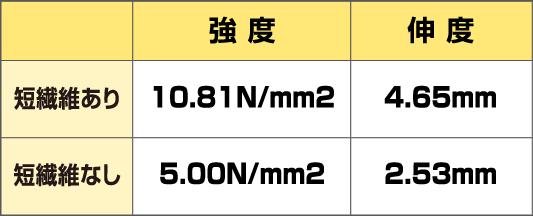 強度伸度 短繊維あり10.81N/mm24.65mm 短繊維なし5.00N/mm22.53mm